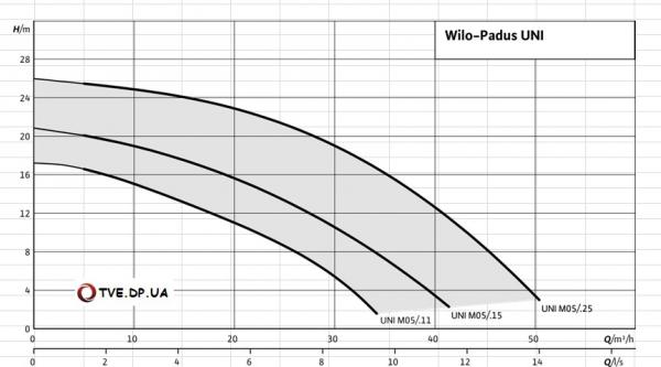 Wilo-Padus UNI - график
