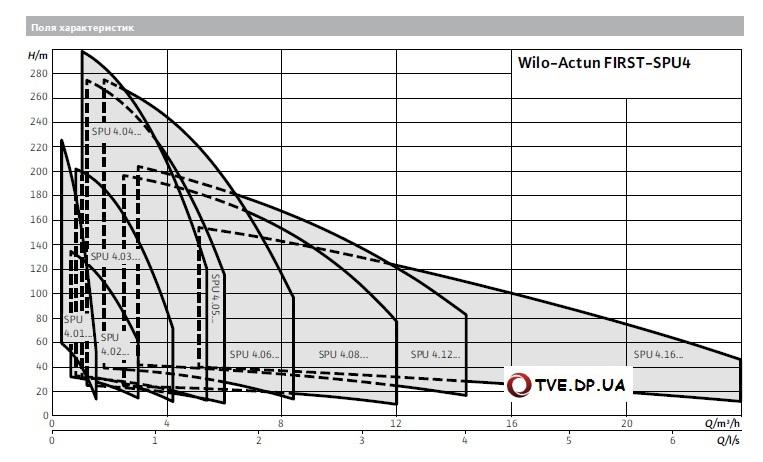 Характеристики Wilo Actun First SPU 4