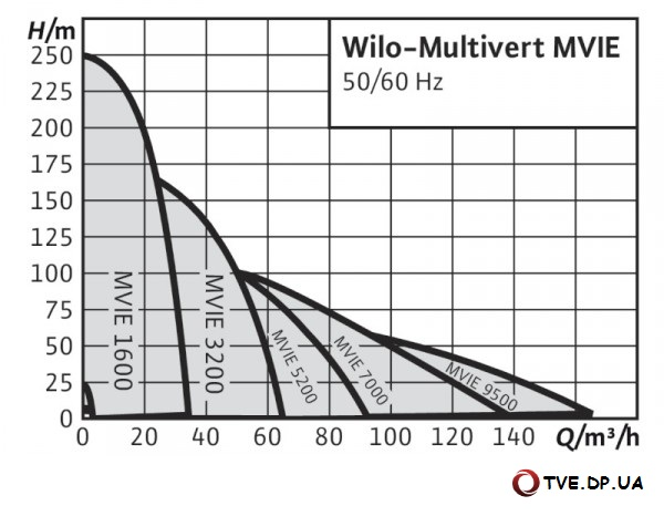 Характеристики MVIE
