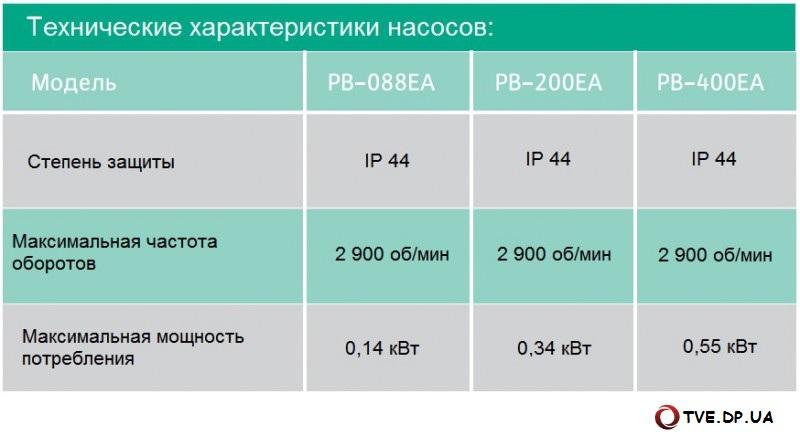 WILO PB - характеристики