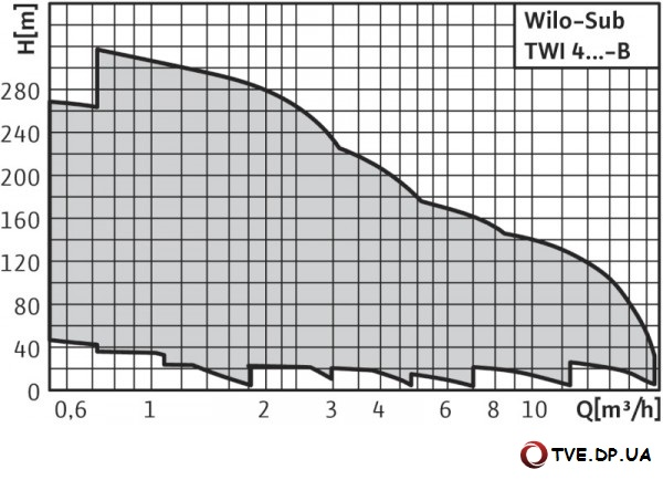 Характеристики насоса Wilo Sub TWI 4-..-B
