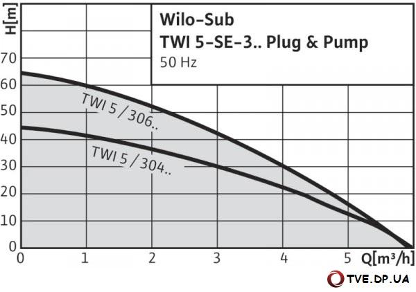 Характеристики насоса WILO TWI5-SE-3 PnP