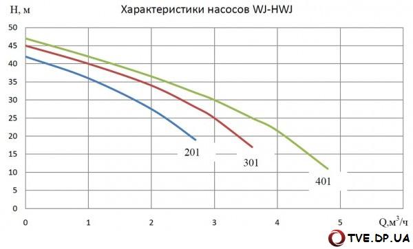Характеристики насосной установки WILO JET FWJ