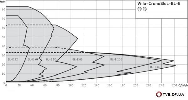 Характеристики насоса CronoBloc-BL-E