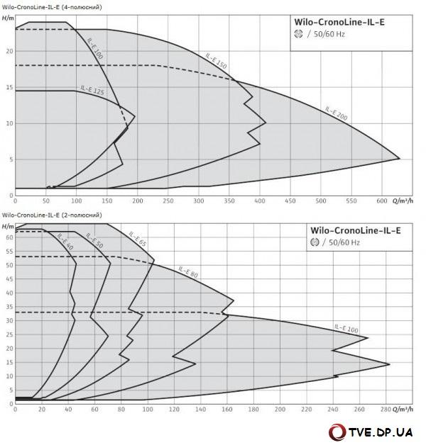 Характеристики насоса Wilo CronoLine-IL-E