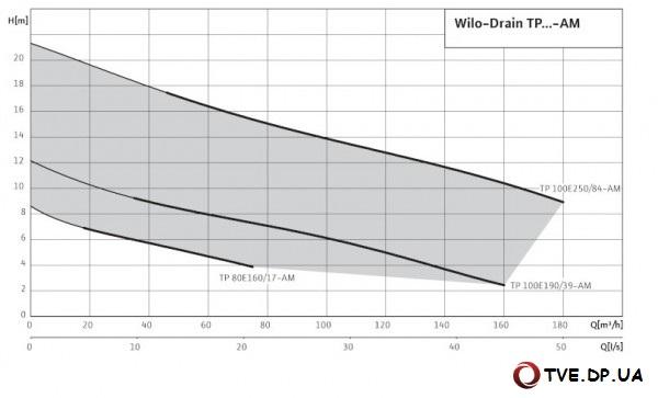 Характеристики насоса Wilo Drain TP 80/100 - AM Mobil