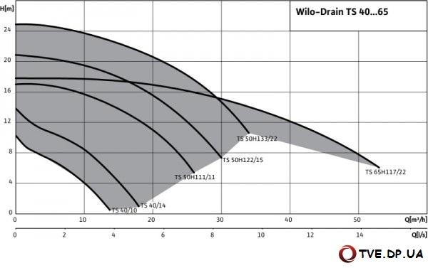 Характеристики насоса Wilo Drain TS 40-65