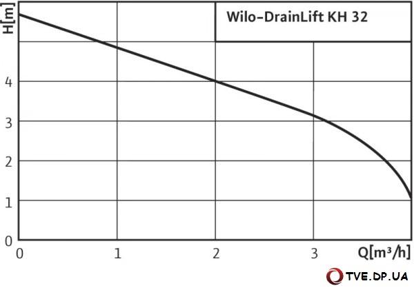 Характеристики насоса Wilo DrainLift KH 32-0,4
