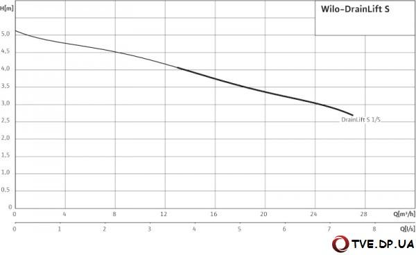 Характеристики насоса Wilo DrainLift S