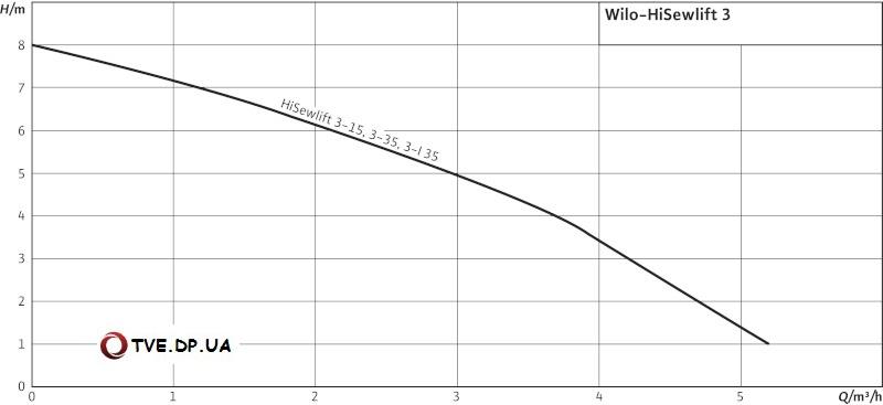 Wilo-HiSewlift