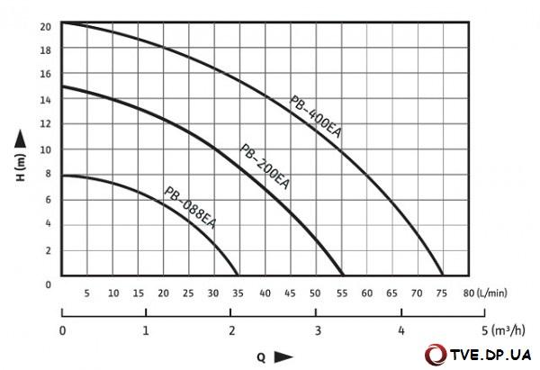 Wilo-PB Характеристики насоса