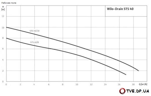 Характеристики насоса Wilo Drain STS 40