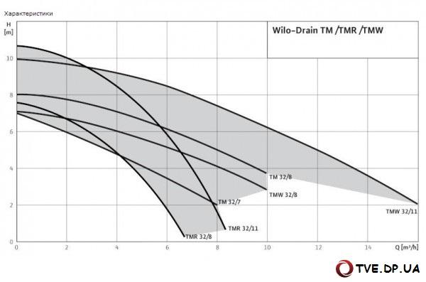 Характеристики насоса Wilo Drain TM/TMW/TMR 32