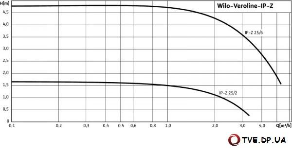 Характеристики насоса Wilo VeroLine-IP-Z