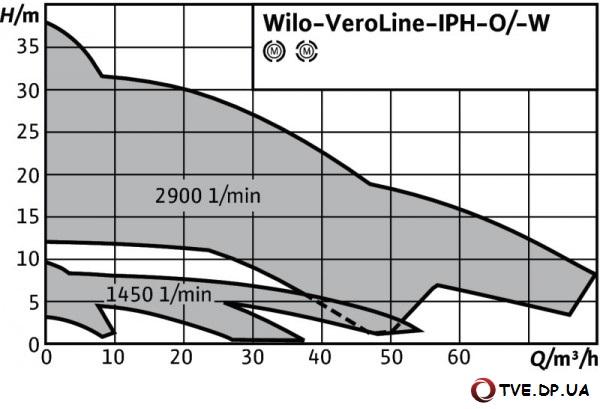 Wilo-VeroLine-IPH-O