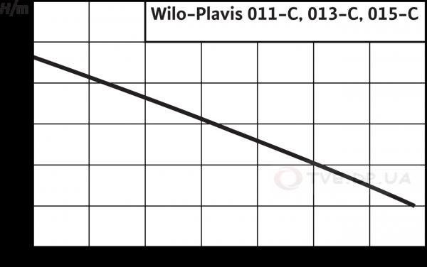 Характеристики Plavis